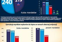 Symulacje - 2015 / Symulacje wyborów na podstawie wyników I tury wyborów prezydenckich z 2015 roku.