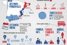 Infographics > Travel & Tourism