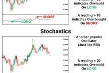 Forex Trading Tips / Know about the Forex Trading Tips.