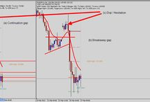 Hack With Price Action - The Sure Fire Way To Get Pips / Gaps are rare but very powerful indication of both a bias or failure to continue