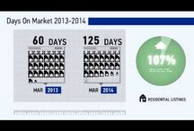VIDEOS Real Estate Market Update