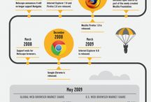 Technology - Browsers Infographics