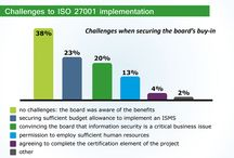 ISO 27001 / Information Security Management Systems