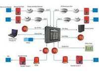 Automatic Fire Detection & Alarm System