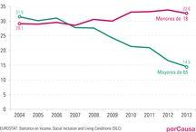 Pobreza infantil en España / Gráficos que analizan el preocupante avance de la pobreza y la exclusión en la infancia.