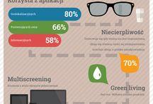 Konsument digitalny i jego e-zwyczaje