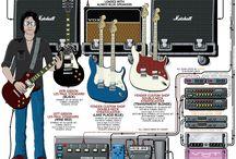 Guitarist Routing