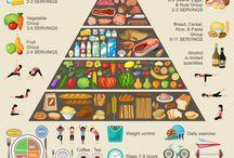 pyramída zdravia