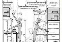 Ergonomia para area d forno e fogao
