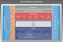 Digital, Social Media