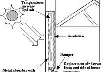 CHomes - Solar, Insulation & Off Grid