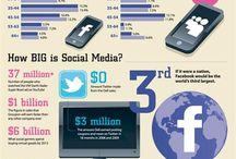Infographics/ Social Media Strategy / by Kim Perez Olivito