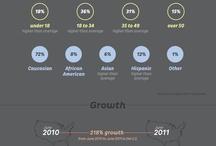 Social Media / Social Media Infografiken