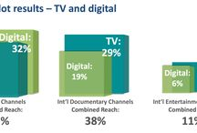 China Digital Content Landscape / China digital content trends.