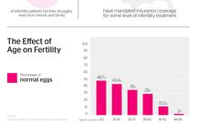 Fertility Infographics / Cool infographics about various aspects of fertility