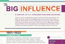 Over 100+ Years Comprehensive #History of #US #Consumer...