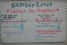 Anchor Charts for Math