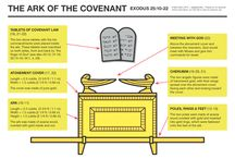 Ark of the Covenant!!