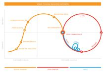 Innovation Client centric / Branding