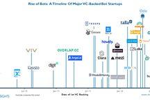 Bot, AI, Machine Learning