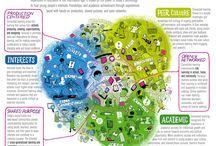 Mediawijsheid / Bijeenkomsten mediaprof: inkaderen van mediawijsheid, digitale identiteit, sociale media, mediaprofiel, consumeren, participeren en produceren, sociale kapitaal en leernetwerken.