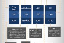 Infográficos / Infográficos com conteúdos de logística e e-commerce