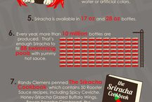 Sriracha Facts / Facts, Trivia and information about Sriracha Sauce
