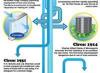 Educating Yourself in HVAC/Plumbing
