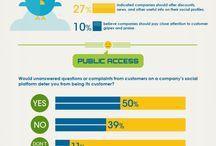 Customer Service / Tips para conocer las claves para aportar una adecuada gestión al cliente en Social Media.