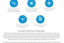 TENS technology / How TENS technology helps with pain