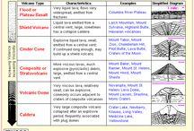 types of volcanoes chart