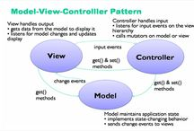 .NET MVC3 Development is Answer to the tenacious demands of the Web World