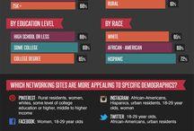 Online-Marketing & E-Commerce / Interessante Charts, Grafiken und Ideen aus der Welt des Online-Marketing und E-Commerce