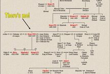 Genealogy / exactly what it says