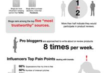 The importance of being blogger!