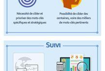 Idées & Performance Digitale / Tableaux et analyses en rapport avec le digital.