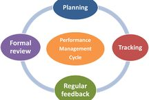 Performance Management / Ideas and ways to measure performance management. / by Invista Performance Solutions