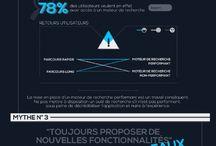 Infographies Marketing & Business / Retrouvez les infographies populaires autour du Marketing, Business et RH.