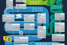 Social Marketing  / by Martin Brossman