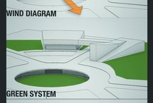 diagram&drawing architecture