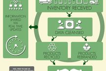 Asset Recovery Solutions / When it comes time to dispose of or sell surplus and decommissioned technology assets, organizations need a strategy in place to protect investments, data and the environment. Let Wireless Liquidators help you implement a simple, secure and profitable program so you can keep your focus on your business.
