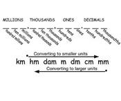 Measurement/ Time Unit Ideas