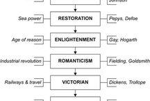 British Literature: Ideas