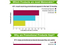 Statistics & Thrive Promo Products / Why promotional products work .. It's in the stats.