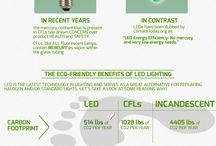 #LED Infographics / Do you know the benefits of #led lighting lets check all about led loghts
