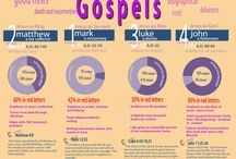 Four Gospels, which are one Gal.1,8
