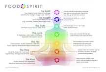 The 7 Chakras {Recipes and Food}