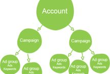 Adwords/PPC/Pay Per Click Advertising