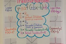 Mathematical Anchor Charts