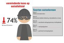 Klasse 4 alarm / Fleetaccess biedt een totaaloplossing op het gebied van auto-elektronica voor bedrijven en particulieren. Fleetaccess focust zich op maximale  kwaliteit tegen een gunstige prijs kwaliteit verhouding. De duurste  is niet altijd de beste en de goedkoopste niet altijd de slechtste. Kijk verder op http://www.fleetaccess.nl.
